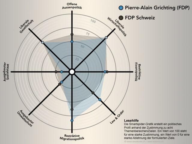 Der Smartspider von Pierre-Alain Grichting.