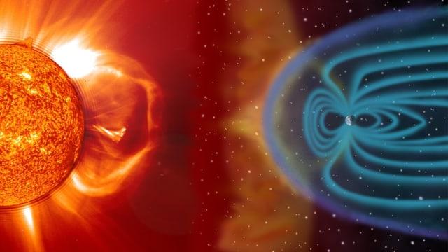 Sonne, Erde und Erdmagnetfeld.