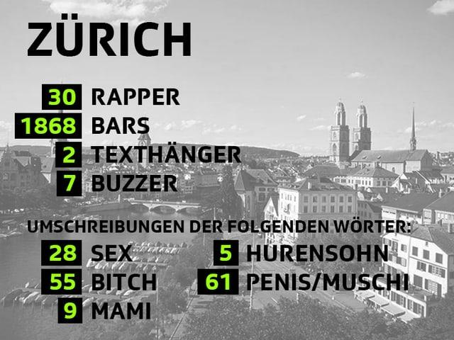 Statistik Zürich