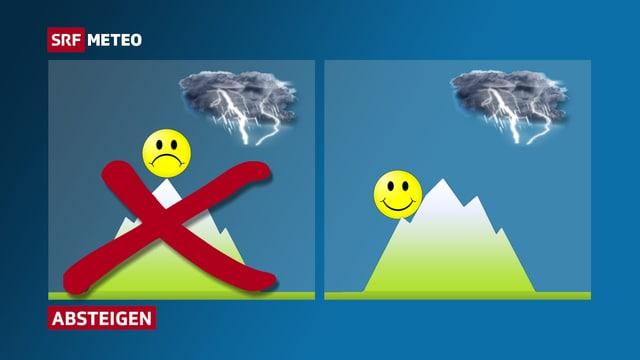 Links: Person auf dem Gipfel, durchgestrichen. Rechts: Person an der Seite eines Berges.