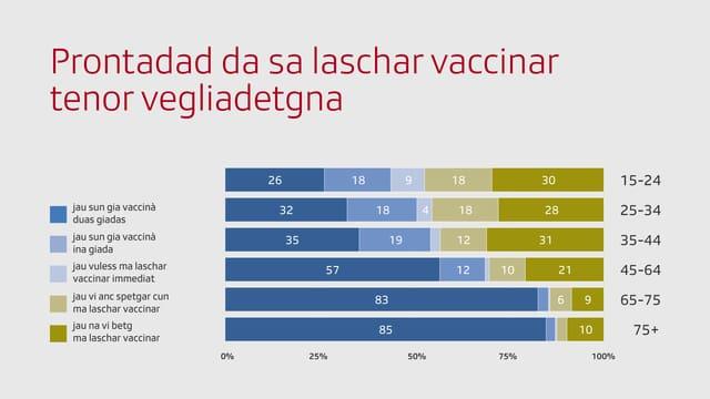 Grafica cun prontadad da sa laschar vaccinar tenor vegliadetgna.