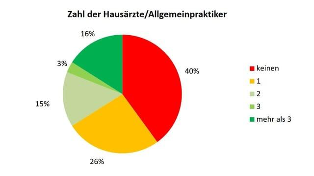 Grafik zum zur hausärztlichen Grundversorgung im Kanton Thurgau.