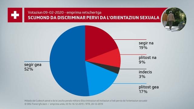 La grafica mussa in diagram da petta. Là vesan ins che 52% dals dumandads vulan segir dir gea al scumond da discriminar pervi da l'orientaziun sexuala. 17% vulan plitost dir gea, 3% èn indesis, 9% din plitost Na e 19% vulan segir dir na.
