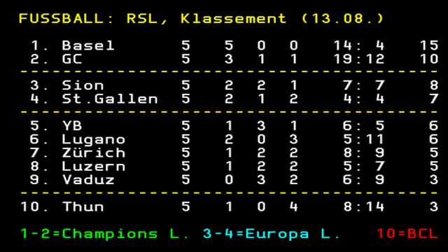 Die Tabelle nach dem 5. Spieltag.