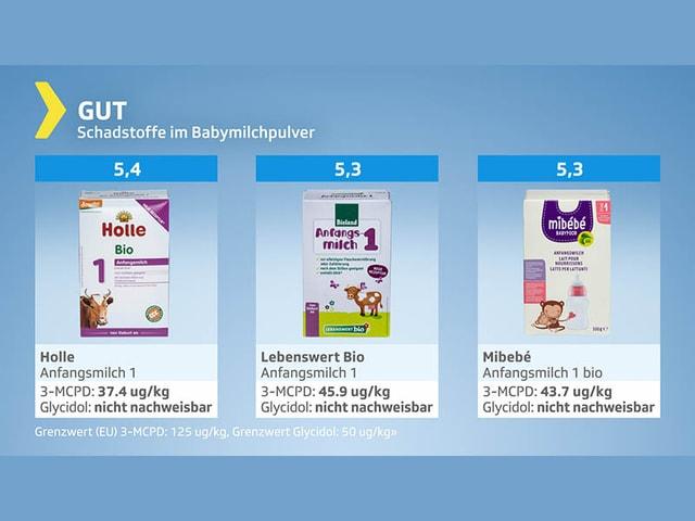 Testgrafik Babymilchpulter - Gesamturteil gut