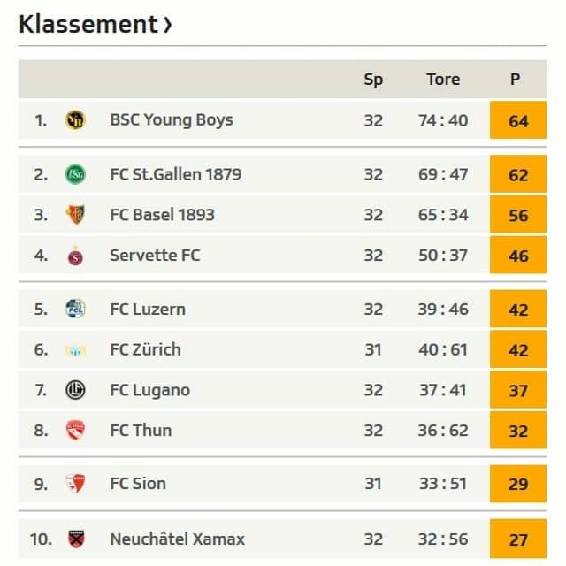 Die Super-League-Tabelle.