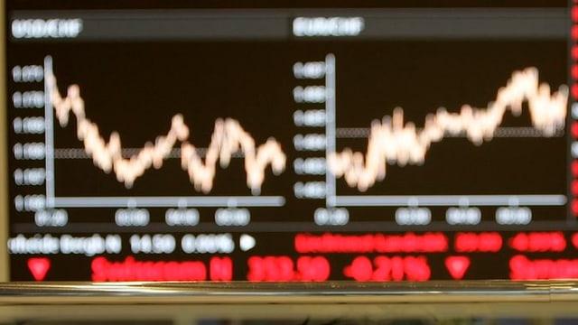 Ein grosser Bildschirm an der Zürcher Börse zeigt Aktienkurse.