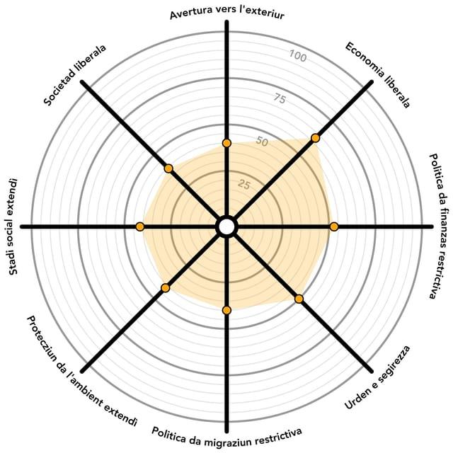 Grafica da la posiziun politica tenor RTR e Smartvote