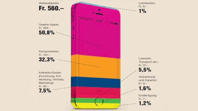 Grafik mit einem iPhone als Säulendiagramm.