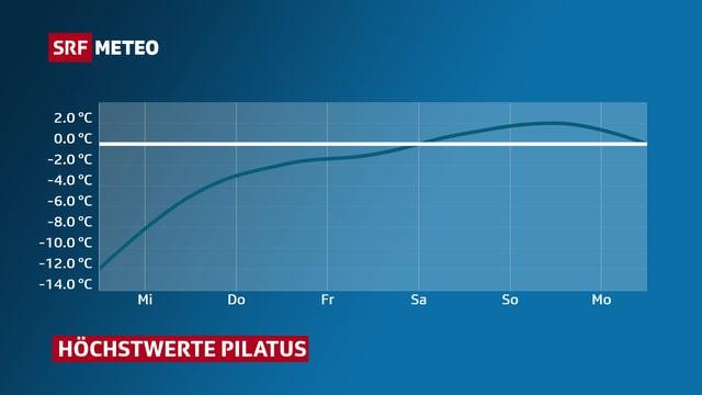Kurve zeigt Temperaturverlauf der nächsten Tage vom Pilatus.