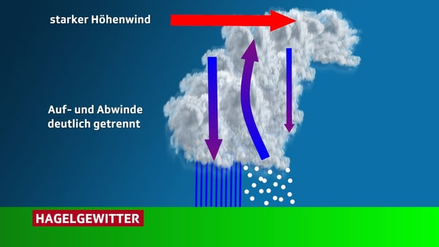 Eine Grafik zeigt eine Gewitterwolke, aus der es regnet und hagelt. Pfeile zeigen ausserdem den starken Höhenwind und die gut getrennten Auf- und Abwinde in der Wolke.