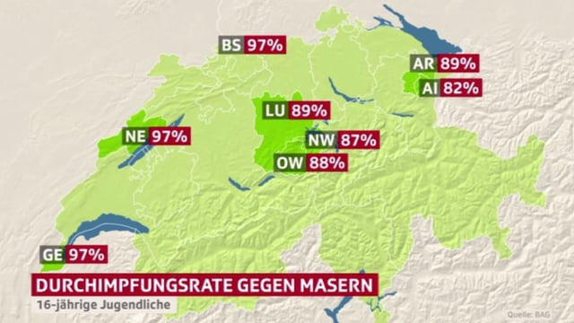 Immunization rate for measles in Switzerland.