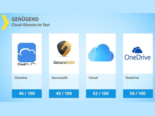 Testgrafik Clouds mit Logos der Anbieter.