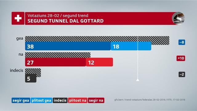 10% dapli votants avessan a l'entschatta da favrer vuschà cunter in segund tunnel dal Gotthard.