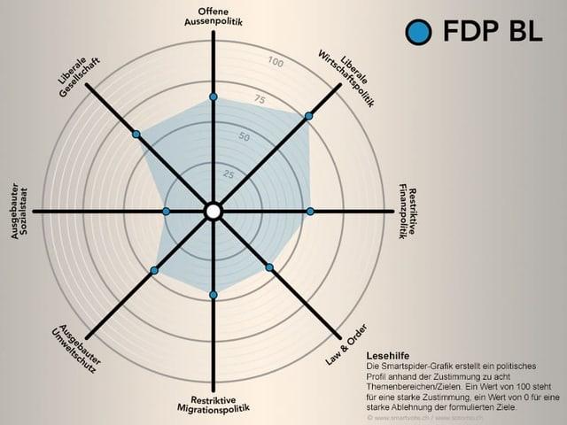 FDP BL Smartspider