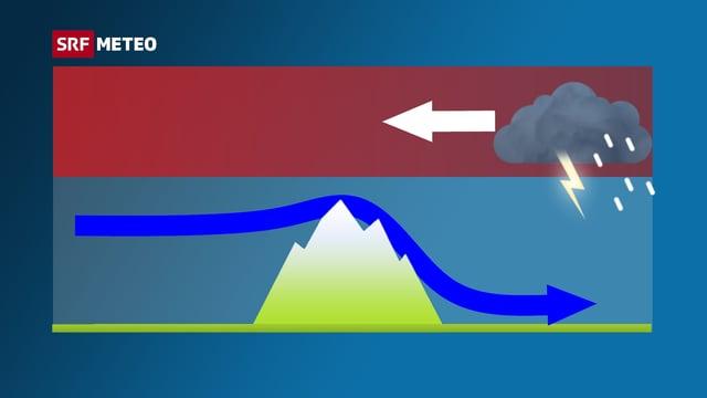 Querschnitt der Alpen. Knapp darüber ein blauer Pfeil von links, welcher rechts des Berges bis nach unten sinkt. Darüber rötliche Fläche mit rechts einem Gewittersymbol, darin zeigt ein Pfeil nach links.