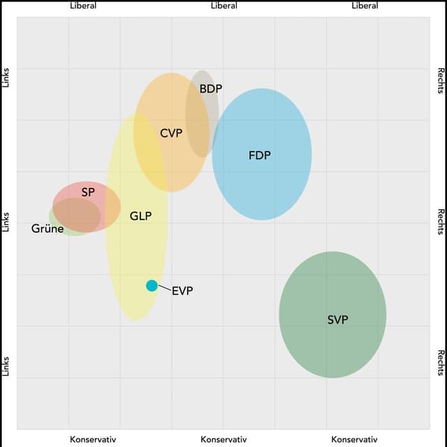 So präsentiert sich der neue Solothurner Kantonsrat: Die Positionen der neugewählten Parteienvertreter grafisch dargestellt.