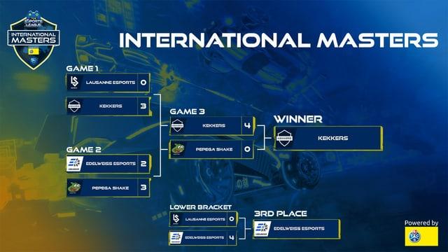 Der Turnierbaum des International Masters dargestellt.