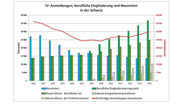 Grafik zur Anzahl IV-Neurenten