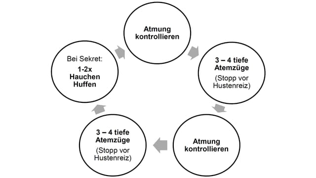 So funktioniert der «Active Cycle of Breathing»