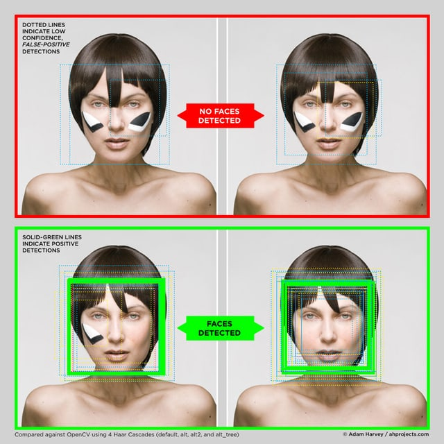 Viermal dasselbe Porträt einer Frau, jedoch mit unterschiedlicher Frisur und Gesichtsbemalung, um die automatische Gesichtserkennung zu verunmöglichen.