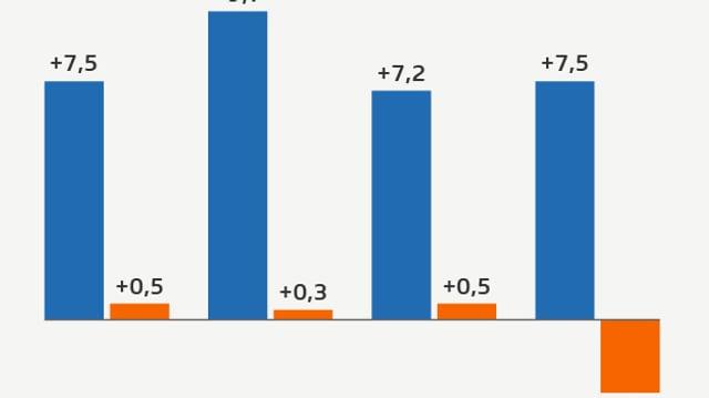 Säulendiagramm zeigt, dass der Online-Handel kräftigt gewachsen ist, während der Detailhandel nur noch schwach wächst oder sogar schrumpft.