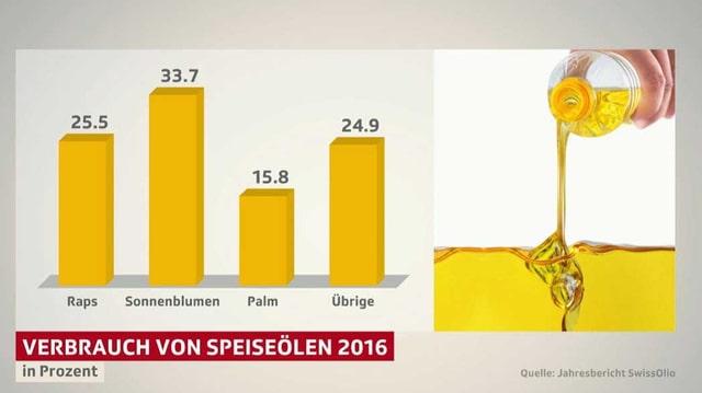 Verbrauch von Speiseölen in der CH