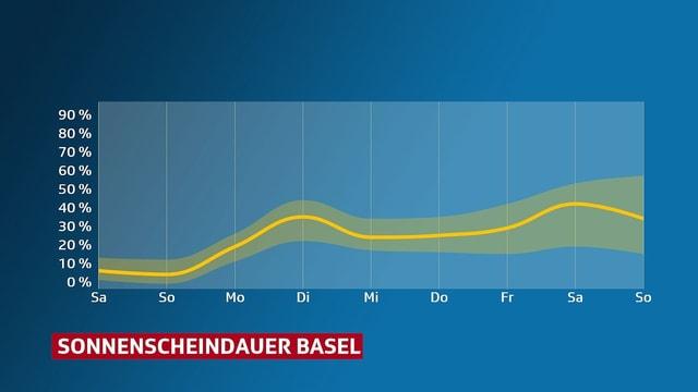 Diagramm: Sonnenscheinverlauf in Basel für die Kommenden Tage.
