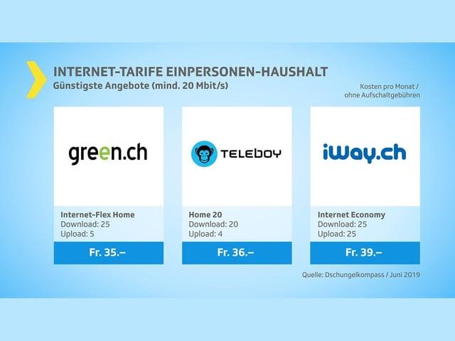 Günstigste Angebote Internet-Abo mit mindestens 20 Mbit/s