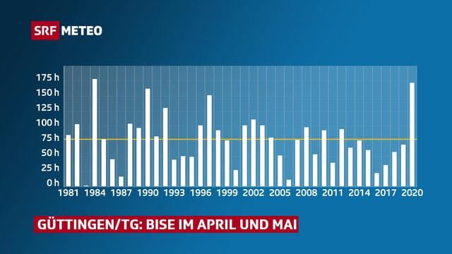 Bisenstunden im April und Mai an der Messstation Güttingen/TG.