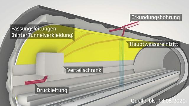 Tunnelschnitt.