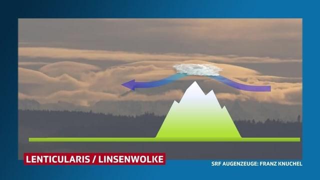 Luft überströmt Berg und bildet eine Wolke