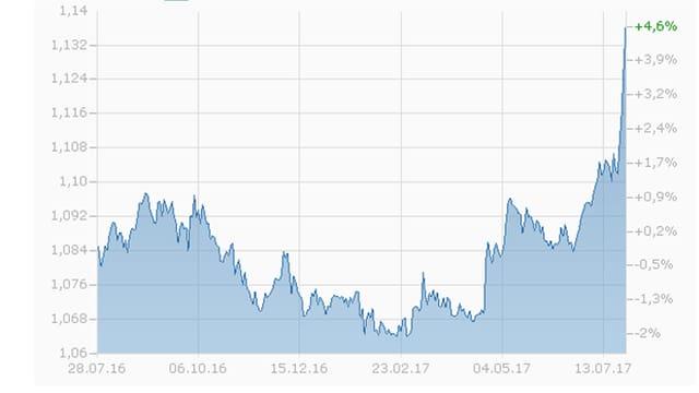 Chart mit der Entwicklung des Eurokurses seit einem Jahr