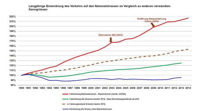 Statistica: Las vias naziunalas (cotschen) èn vegnan duvradas ils ultims 25 onns adina pli fitg.