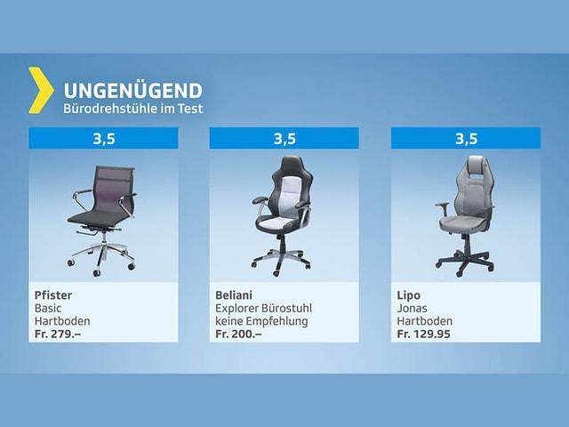 Testgrafik Bürostühle - Gesamturteil ungenügend