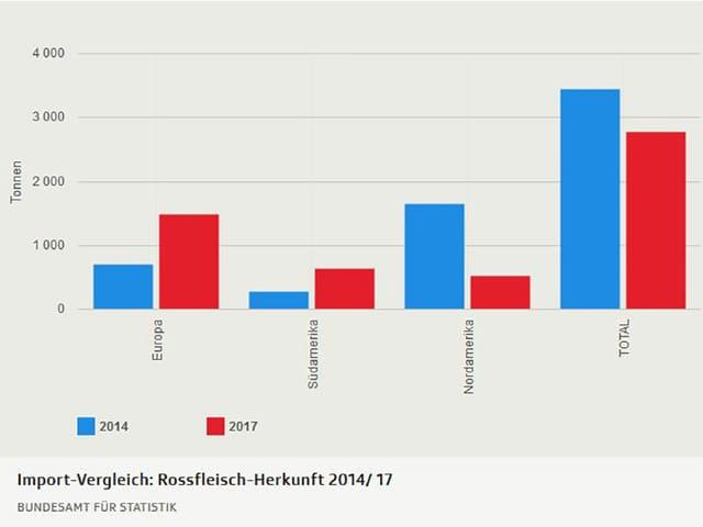 Import-Vergleich: Rossfleisch-Herkunft 2014/ 17