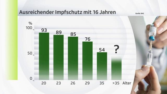 Balkengrafik die zeigt, welche Altersgruppen in der Schweiz wie gut durchgeimpft wurden vor ihrem 16 Lebensjahr.