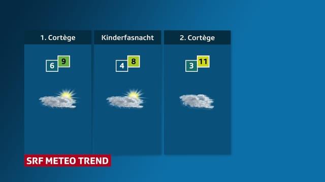Wechselhafter Wettertrend für Fasnacht in Basel