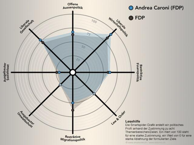 Die Meinungen von Andrea Caroni im Smartspider.