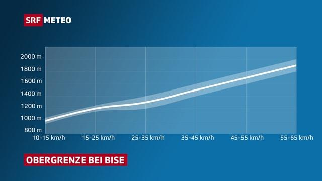 Die Grafik zeigt, wie mit zunehmender Windgeschwindigkeit die Obergrenze steigt.