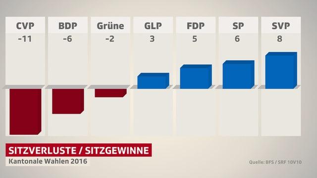 Eine Balkengrafik zeigt die Sitzverluste der CVP in der ganzen Schweiz