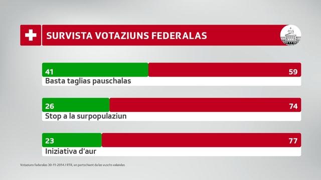 Grafica da survista dals resultads da las votaziuns federalas.