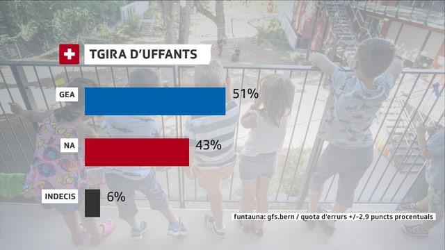 La grafica mussa duas pitgas, ina per Gea ed ina per Na. 51% dals dumandads avessan ditg l'entschatta avust Gea a las deducziuns per la tgira d'uffants, 43% Na e 6% èn indecis.