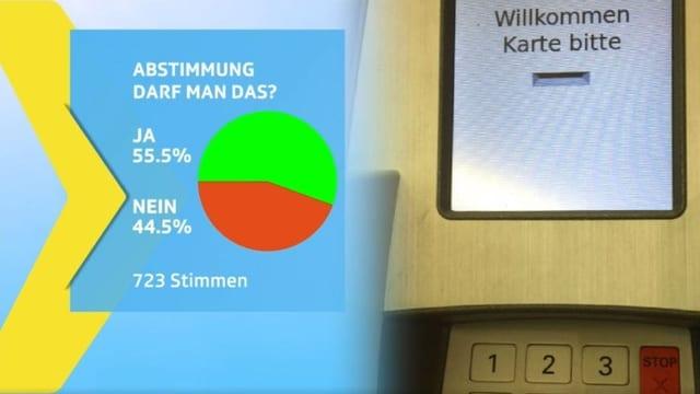 Abstimmungresultate: