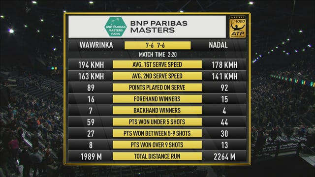 Ebenfalls genau nach 1:10h gewinnt Wawrinka den 2. Satz mit 7:6.
