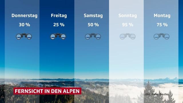 Die Luftfeuchtigkeit in den Alpen ist am Donnerstag und Freitag am tiefsten, Samstag, Sonntag und Montag steigt sie wieder