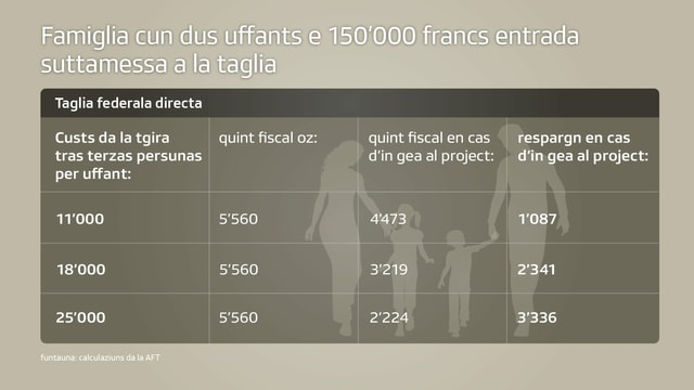 Tranter 1087 fin 3336 francs spargnan geniturs cun dus uffants e cun entradas suttamessas a la taglia da 150'000 francs.