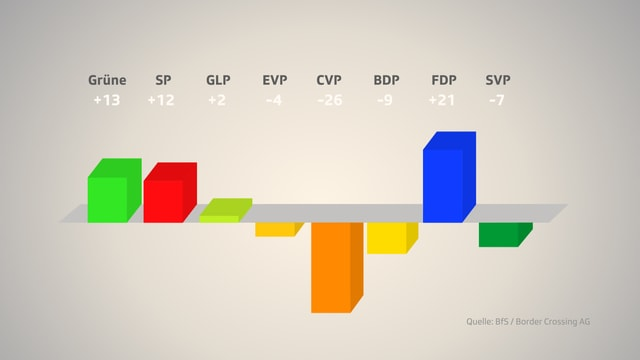 Grafik der Sitzgewinne und -verluste nach insgesamt 16 kantonalen Parlamentswahlen.