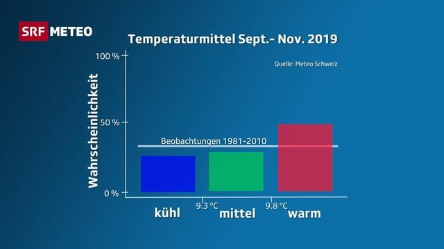 Farbige Balken geben die Wahrscheinlichkeit an, ob sich eher ein kühler, mittlere oder warmer Herbst einstellt.