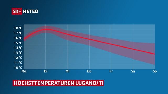 Verlauf der Höchsttemperaturen dieser Woche für Lugano.